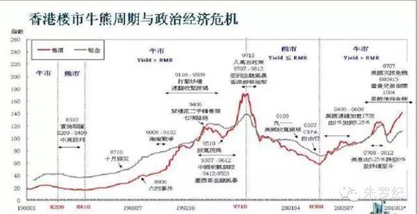 香港1980-2010年30年房价走势图,1997年高点之前有17年主升浪图片