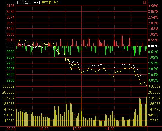 新华网北京5月6日电周五两市双双放量下跌。早盘沪指一度攀上3000点关口,随后一路震荡下行,午后跌幅不断扩大,沪指失守60日线,创业板重挫超4%。截至收盘,上证综指报2913.25点,下跌84.59点,跌幅2.82%,成交2340亿元;深证成指报10100.54点,下跌373.47点,跌幅3.57%,成交4275亿元;创业板指报2129.19点,下跌94.91点,跌幅4.27%,成交1154亿元。