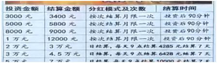 粉丝给小明介绍的理财项目(图片来自山东电视台齐鲁频道截图)