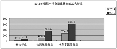 数据来源:中国银联