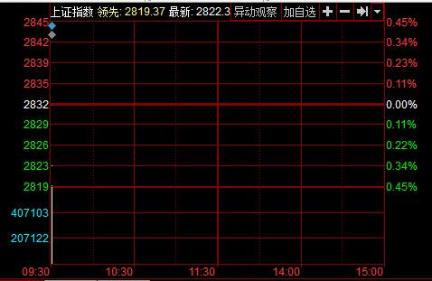 沪指5月10日分时图