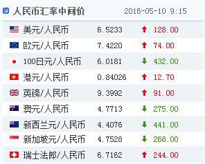 中新网5月10日电 据中国外汇交易中心的最新数据显示,5月10日人民币对美元汇率中间价报6.5233,较5月9日中间价6.5105回落128个基点。