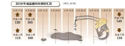 新京报讯 (记者赵毅波)受国际油价持续上涨推动,我国成品油价格迎来年内的第二次上调。发改委5月11日发布消息称,5月12日起将上调国内汽柴油限价,汽油每吨上调120元、柴油每吨上调115元。