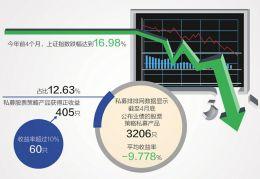 今年前4月股票策略私募近九成亏损