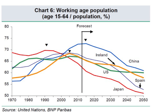 人口老龄化_全球人口老龄化
