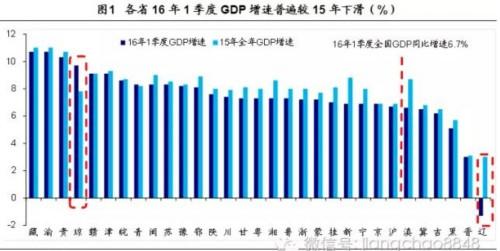 分省gdp_2019全国分省经济 电力增速排行