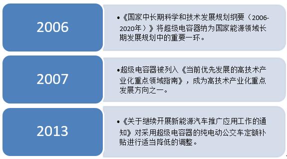 2013年的补贴下调让超级电容在纯电动公交车领域的推广降温不少。即便如此,超级电容依然在其他储能产品(如锂电池)的厮杀中,收获了为数不少的市场份额。直至2015年底,相关部门开启对新能源汽车骗补的调查,及后续事件发酵,导致超级电容在该产业领域的发展稍显缓慢。期间,补贴退坡的消息又见报端,让试图通过新能源汽车实现跨越式增长的超级电容企业家再度美梦惊醒,政策补贴下的钱并不好拿。