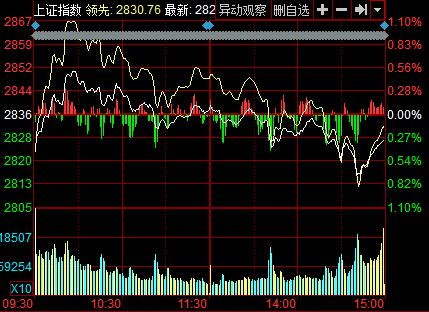 新华网北京5月13日电今日两市低开高走,随后震荡回落,两市成交额延续低迷,尾盘展开一小波跳水。截至收盘,沪指报2827.11点,下跌8.75点,跌幅0.31%,成交1237亿元;深成指报9759.27点,下跌37.31点,跌幅0.28%,成交2237亿元;创业板指报2025.22点,下跌9.34点,跌幅0.46%,成交566.4亿元。