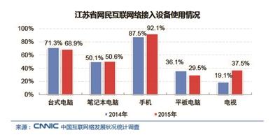 江苏半数人口为网民 儿童触网平均年龄仅7.5岁(组图)-人工智能实验