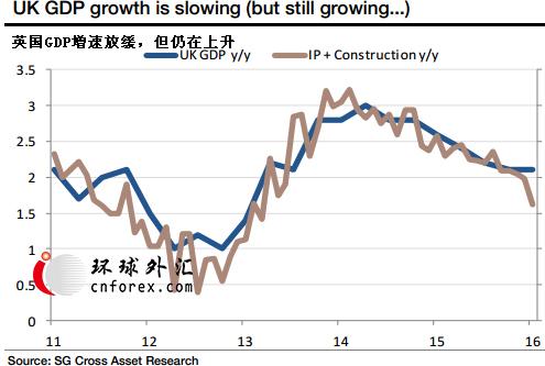 (英国GDP图示 来源:法国兴业)