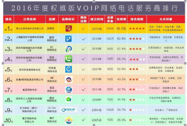 2016十大网络电话系统服务商排行榜