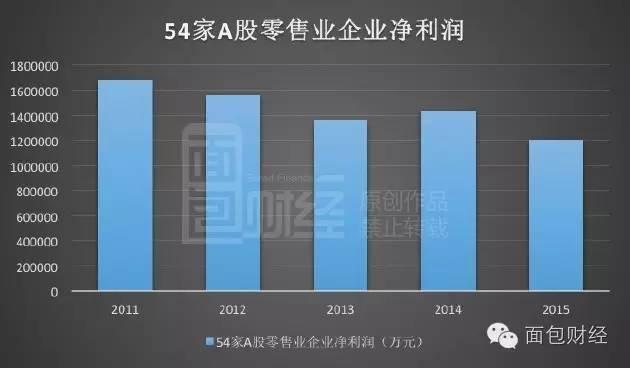 这些公司的营收与利润下滑,只是全国实体零售行业的一个缩影。根据官方统计数据,2016年第一季度,全国百家重点大型零售企业商品零售额同比下降4.8%。这是近年来首次出现下跌。2015年中国全年实现社会消费品零售总额为30.1万亿元,同比增长10.7%,网上零售额为36770亿元,比2014年增长33.3%。实体零售尽管增幅微弱,但当时仍有增长。