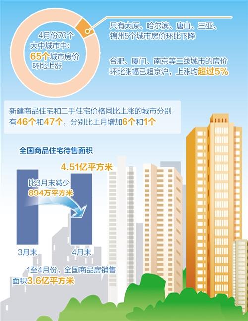 国家统计局5月18日公布了4月份70个大中城市住宅销售价格变动情况。数据显示,4月份,一线城市房价涨幅放缓,二三线城市房价涨幅扩大。