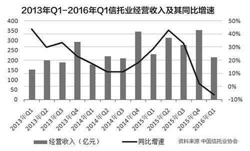 今年一季度,信托业经营收入、利润总额等均出现下滑。除宏观经济的因素之外,信托业也正经历由粗放型增长向内涵式增长的转型调整阵痛期
