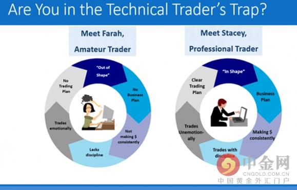 中金社2016年5月20日消息,作为一个从业30多年的交易讲师,我有非常多的机会近距离观察外汇行业顶级的一群交易者们。我发现,尽管他们大多数都有相当专业的交易技巧,但是,光靠对技术的掌握还完全不足以让他们成功。懂经营、形成良好习惯才是交易者成功的必备技能。