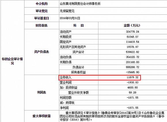 界面新闻记者获得的一份《山东鲁北企业集团总公司2015年1-5月份经济运行分析》的内部文件显示,仅2015年1-5月份,鲁北集团就实现营业收入29.39亿元,同比增长37.93%,利税2.31亿元,同比增长34.28%。