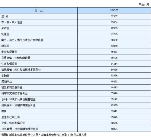 湖南2015年乡镇非公营单元从业职员年均匀工资。来自湖南计算局网站