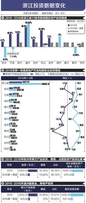 在全国民间投资总体放缓的大趋势中,浙江部分地市服务业投资增速依旧保持稳定增长,杭州等地服务业投资在全社会固定资产投资中占比逐年上升,正在成为民间投资主力。并且,浙江大批民企在海外投资进行全球化布局,这些新动力都暂时没有体现在固定资产投资数据上。