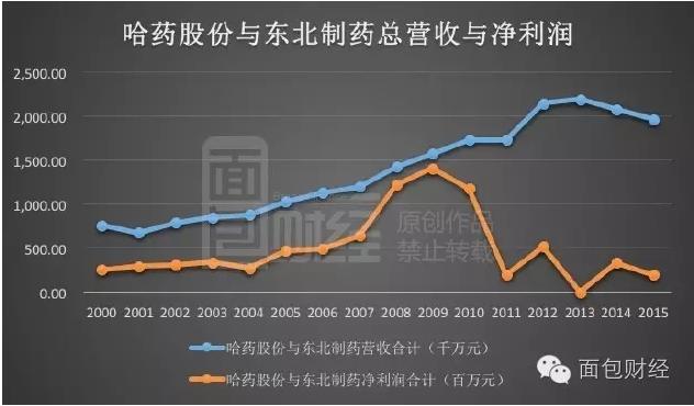2013年两家公司合计营业收入超过219.6亿,创下历史新高;随后节节下跌,2015年时只有196.9亿。两年间,下跌了超过22亿。净利润的跌幅更为明显,自2009年创下14.09亿的记录后,出现断崖式下跌,2015年两家公司合计的净利润不足2亿元。