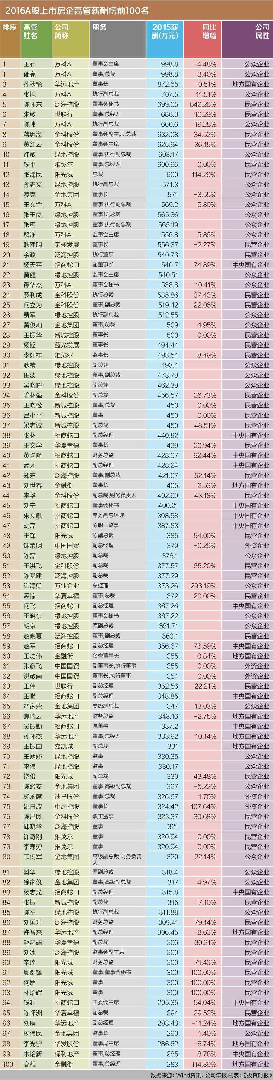 A股上市房企高管薪酬榜:王石还是第一人 | 封面