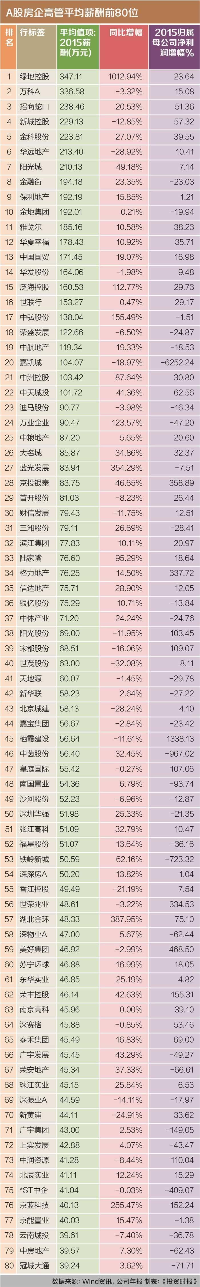 """是的,哪怕地王还在不断涌现,哪怕上海松江一块被水稻围的土地日前也能拍到3.7万元一平米,但房地产商的日子并不好过。事实上,有近半数A股房地产上市公司2015年归属母公司股东净利润出现下滑。与此同时,近四成房企的高管人均薪酬同比下降。记住,从A股房地产上市公司领薪的高管们,已彻底从""""千万俱乐部""""的名单中消失了。"""