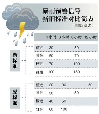 新京报讯 (记者邓琦)2015年8月北京启动暴雨预警信号标准修订,在完成面向市应急办、市防汛办等全市14家联动单位征求意见后,新版暴雨预警信号标准正式投入应用。新版标准仍为蓝、黄、橙和红四级预警,规范了发布时间和雨强。另外,新的预警信号表达更为直观、简洁,使得市民对雨情做到心中有数。