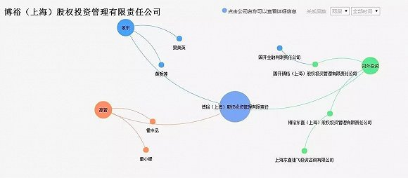 东直捷飞和国开博裕的法定代表人都是张子欣。那可是2009年的打工皇帝,从麦肯锡到中国平安任执行董事、总经理的牛人。