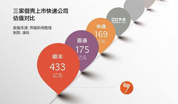 """王卫由此跃居中国快递界的首富,身家接近300亿。继两大竞争对手申通快递和圆通速递分别借壳艾迪西(002468.SZ)、大杨创世(600233.SH)曲线进入A股市场之后,坚持不为圈钱上市的顺丰也""""跟风""""借壳募资。"""