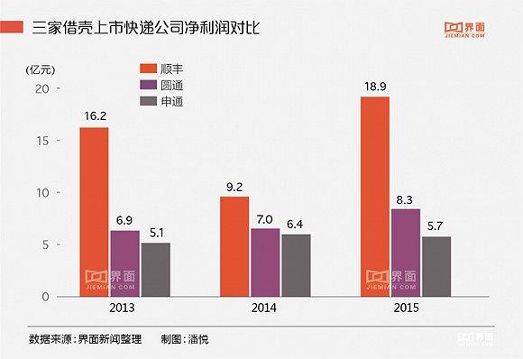 作为直营模式的代表,顺丰的资产负债率高于行业平均水平。根据Wind数据显示,截至2015年12月31日,速运物流行业公司资产负债率平均值为58.6%,顺丰资产负债率为60.2%,较2013年的33.4%大幅提高。