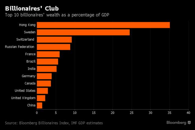 从这个比例中不难看出,香港的贫富差距已经大到难以想象的地步。而香港社会近年来不断升温的不满情绪,正源于此。