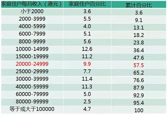 当一座城市的十大富豪资产超过GDP的35%意味着什么?这就是香港的现状