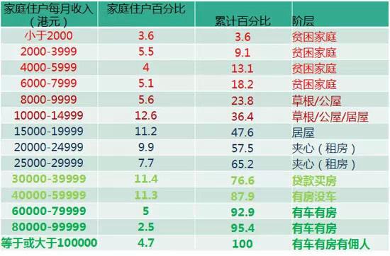 当少数富人住洋楼、养番狗(宠物狗)、揸住架卟卟车四围走(开汽车),家里还要有个菲佣洗地煲汤的同时,还有接近一半的香港人仅够糊口,居住在比监狱大不了多少的房子里。