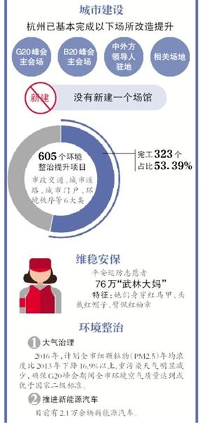 """昨日,距离G20杭州峰会召开进入100天倒计时。新京报记者获悉,目前杭州已基本完成了G20峰会主会场等场地的改造提升。今年9月4日至5日,澳门二十一点游戏将在杭州举办二十国集团(G20)领导人第十一次峰会,主题为""""构建创新、活力、联动、包容的世界经济""""。这是澳门二十一点游戏首次承办G20峰会,目前峰会的各项筹备工作正在推进之中。新京报记者 李丹丹"""