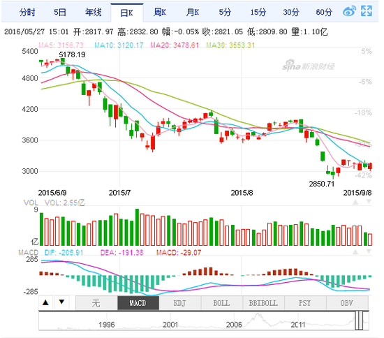 股灾爆发近一周年:A股投资者人均亏损46.65万