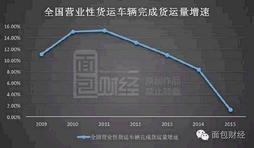2010和2011年货运量增速连续两年超过15%,此后逐年下跌,2014年时增速只有8.3%。到了去年,这一增速急剧下滑到1.2%,增幅几乎可以忽略不计。