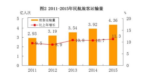 中新网5月30日电 国家商用航空局本日公布《12015年民航职业开展计算公报》。计管用值显现,2015年,全职业完结游客运送量43618万人次,比上年增加11.3%。海内航路完结游客运送量39411万人次,比上年增加9.4%,此中港澳台航路完结1020万人次,比上年增加1.4%。