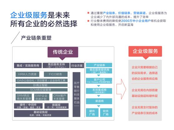 报告引述的研究数据显示,2014年以来,中国企业级服务市场规模呈现井喷式增长,年均增长率超过60%。2014年国内企业级服务领域融资项目数较上年增长超过两倍,2015年前三季度超过2014年全年融资项目数。