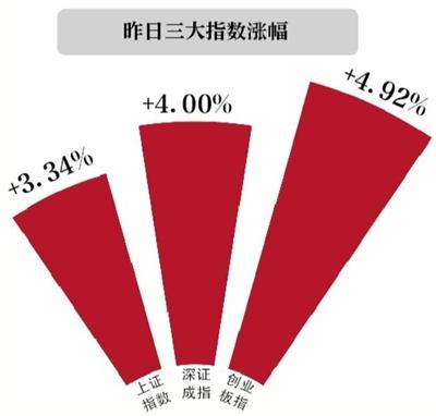 新京报讯 (记者金彧)近一个月的阴跌,在5月最后一个生意营业日乐成抹平。5月31日,在深港通开通预期升温、6月或将乐成加入MSCI等利好刺激下,沪指五月收官战泛起大涨行情。