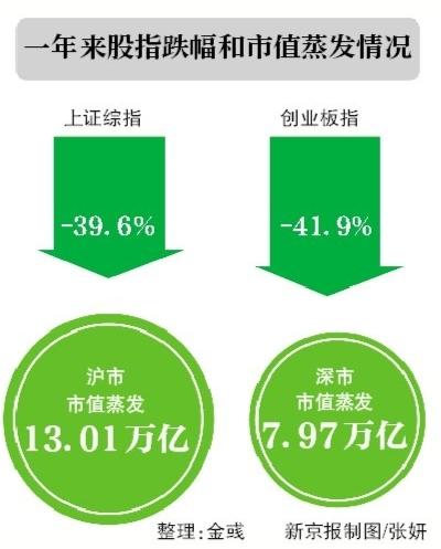 """沪指大涨3.34% 场外配资""""卷土重来"""""""
