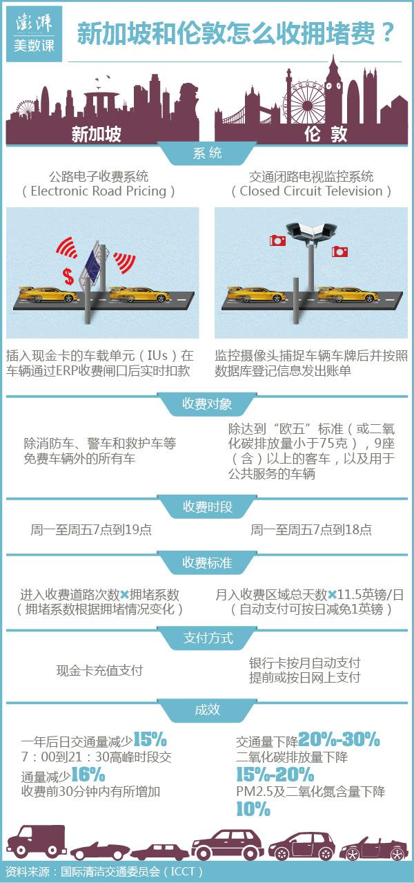 北京能够重新加坡伦敦拥挤费的经历中学到甚么?