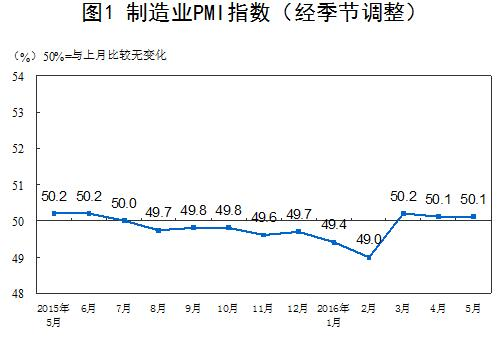 中新网6月1日电 据计算局网站音讯,2016年5月份,国家制作业推销司理指数(PMI)为50.1%,与上月相等,间断三个月位于扩大区间。