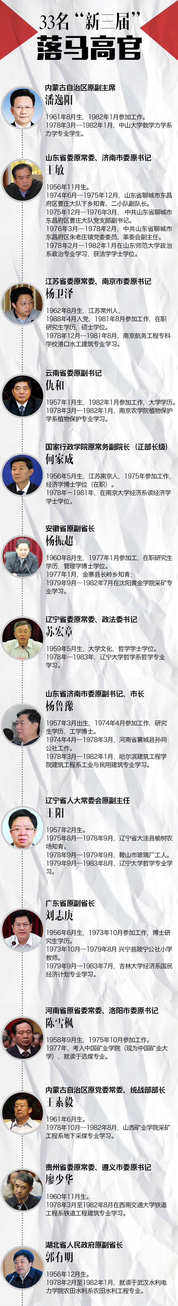 """百余名省部级大老虎 三成是恢复高考后""""新三届""""大学生"""