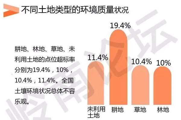 2015年,国土部中国地质调查局发布了《中国耕地地球化学调查报告》,结论是东北黑土地有机质明显下降,南方耕地酸化和北方耕地碱化趋势加剧。调查耕地范围内有21.6%的耕地酸化严重,29.3%的土壤碱化趋势加剧,造成土壤板结,肥力下降。