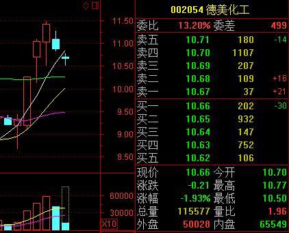 快讯:德美化工连续两年给股东送猪肉 股价两日