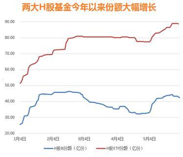 上述两只H股指基份额增长主要来自于两个时期,一个时期是今年年初到2月份,另一个时期是今年5月份。从份额增长对应的资金规模来看,易方达H股ETF和银华H股分级合计对应净申购资金量超过60亿元。此外,嘉实恒生H股(LOF)场内外合计份额每个季度公布一次,今年第一季度小幅增加1300万份。