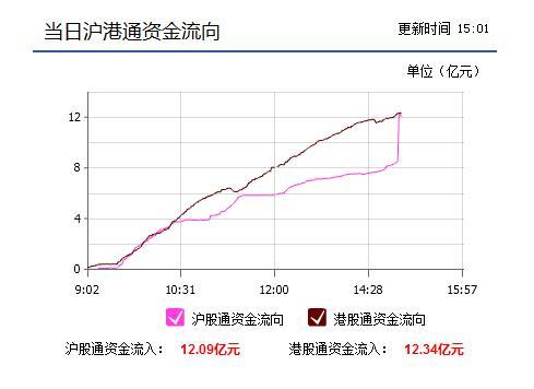 沪股通2日净流入12亿