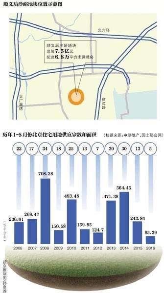 时隔一个月,6月2日下午北京地盘商场再次迎来三宗地块出让。在地盘供给稀缺的布景下,开辟商求地若渴的立场愈加火急。
