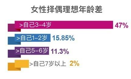 珍爱网调查:伪大叔控太普遍 仅2%女性择偶时选大叔
