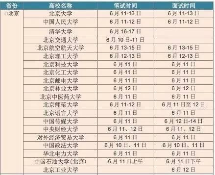 2016年各高校自立招生时刻表。 图源于收集
