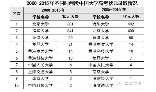 2000-2015年高考状元录取情况